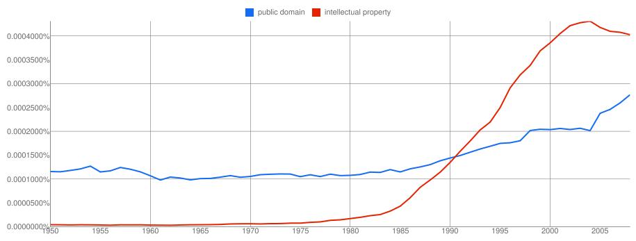 public domain |
