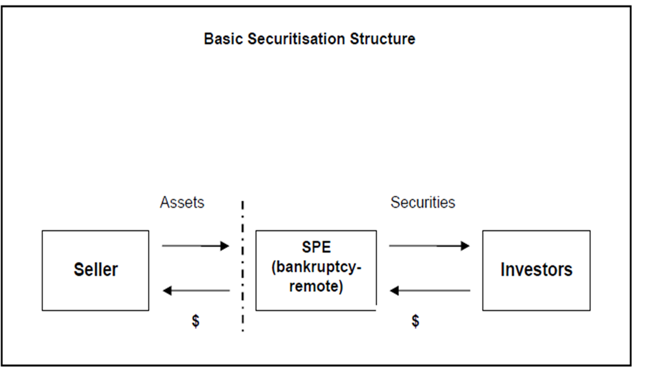 Securitization Revisited (1): Inside the shadow banking system |