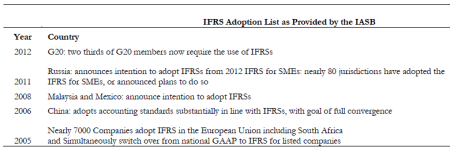 Table 1:  IFRS Application in Some developed countries. Source: IFRS Foundation annual report 2011 pg. 3
