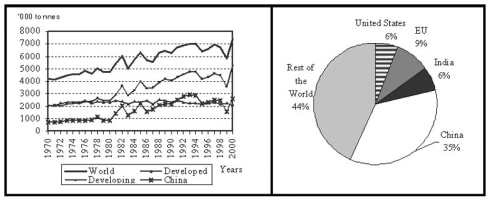 FAO (1997)- Major trends in world tobacco consumption in tobacco leaf equivalent