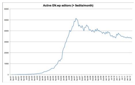 wikipedia-active-contributors
