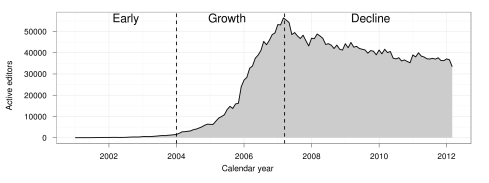 The number of active editors (>=5 edits/month) in English language Wikipedia (Halfaker et al. 2013)