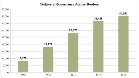 govxborders-visitorstats2009-2013