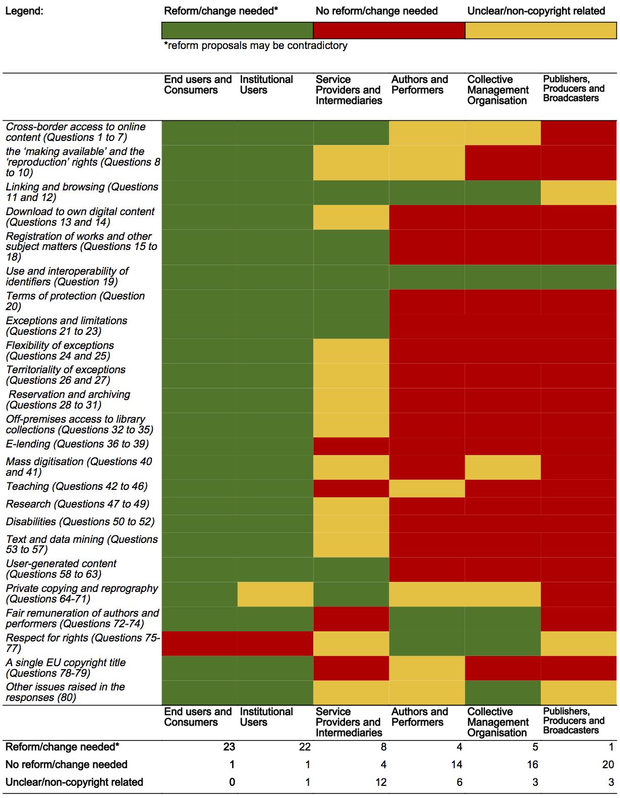 dettaglio sulle posizioni dei vari gruppi partecipanti alla consultazione