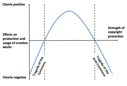 anti-commons-curve
