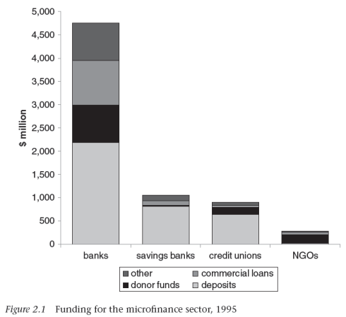 Early funding for microfinance