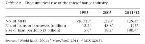 Historical growth of the microfinance industry