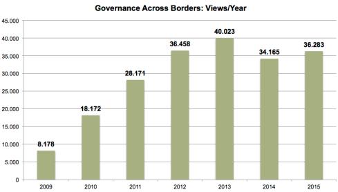govxborders-visitorstats2009-2015